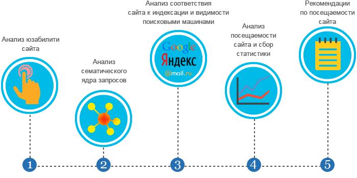 Seo анализ сайта в яндексе размещение по каталогам Абаза